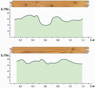 Рис. 1. Прочность древесины березы под различными углами направления волокон (1 – при растяжении, 2 – при сжатии)