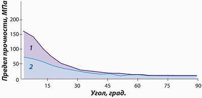 Рис. 2. Результаты опытов по замерам модуля упругости при изгибе досок с сучками