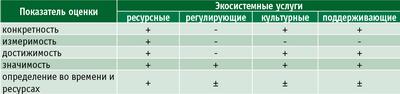 Таблица. Проблема оценки и измерения экосистемных услуг леса