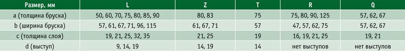 Таблица 1. Рекомендуемые размеры поперечного сечения клееных заготовок