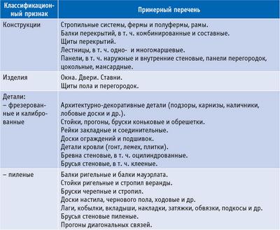 Таблица 1. Общая классификация и примерный перечень деревянных конструкций, изделий и деталей для малоэтажных зданий