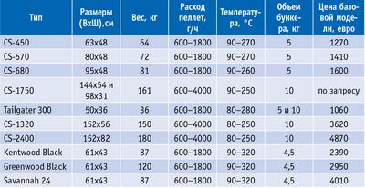 Таблица. Технические характеристики пеллетных грилей компании Louisiana Grills (Канада)